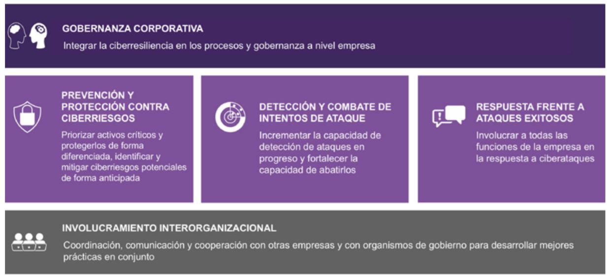 ciberresiliencia para empresas del sector privado